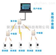 甲烷气体泄漏报警器新疆、河北、天津等地有西安的供应商吗?