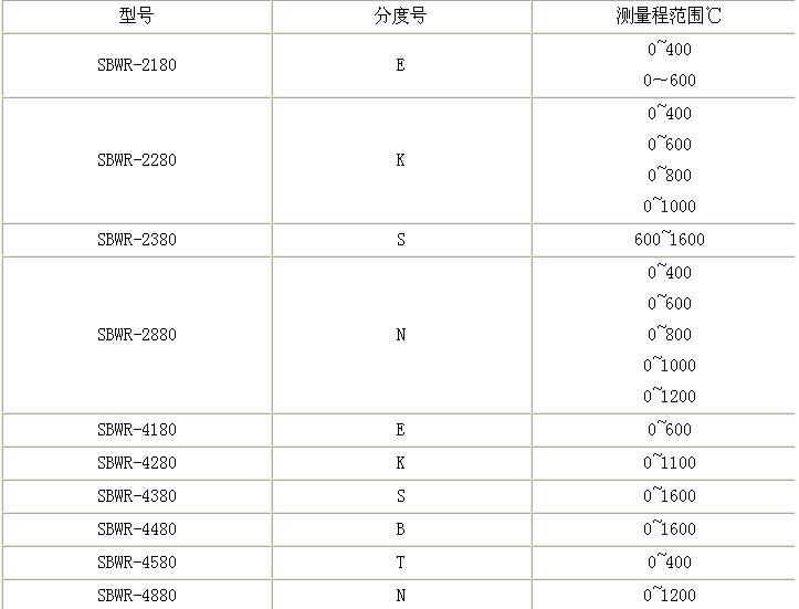 带热电偶(阻)温度变送器选型表示示意图  例如:sbwz-2480/230其中2