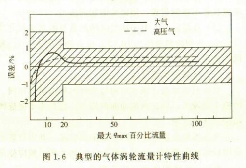 智能液体涡轮流量计_测试与监控