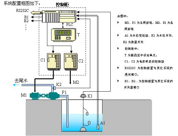 集水井排水系统psk排水泵自动控制装置