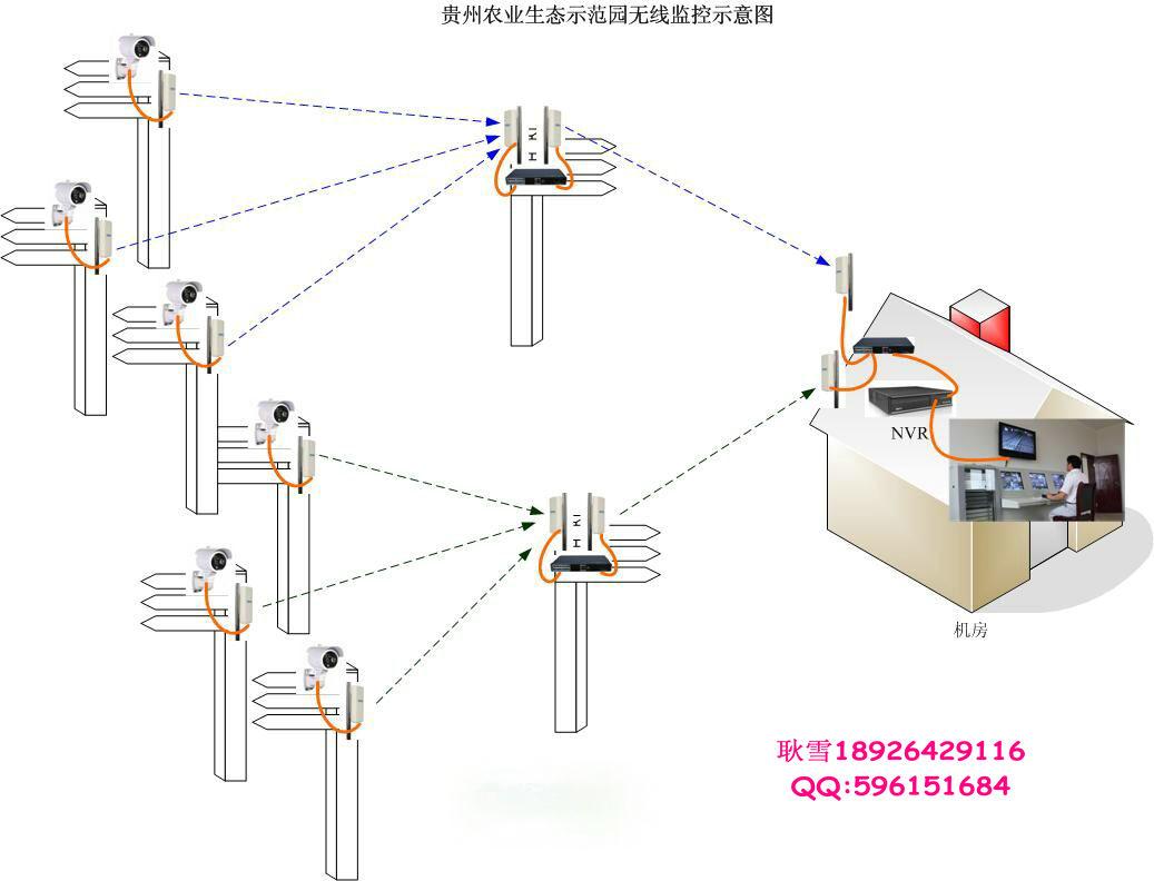 贵州某农业示范园无线视频监控系统正式启动