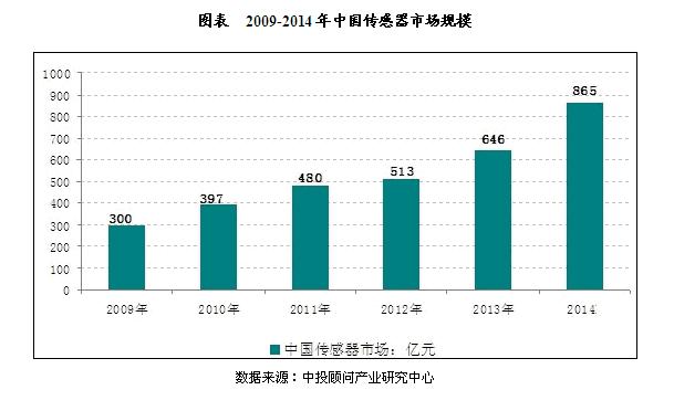 传感器市场已经超过2000亿,长江三角洲占据了前十名中的六个