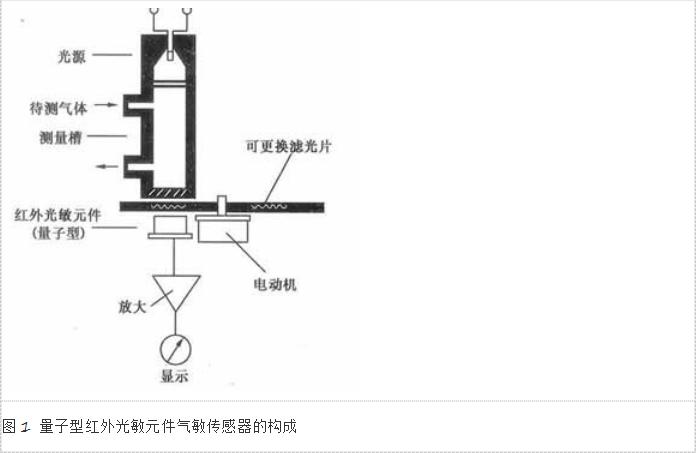 量子型红外光敏元件气敏传感器的构成
