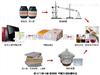 防火门甲醛检测设备、防火板+胶粘剂甲醛检测仪、防火门甲醛型式认可设备